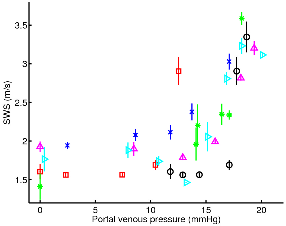SWS vs. Portal Venous Pressure